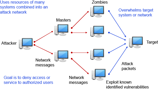 denial of service attack in network security