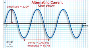 Alternating Current (AC) MCQs with Answers