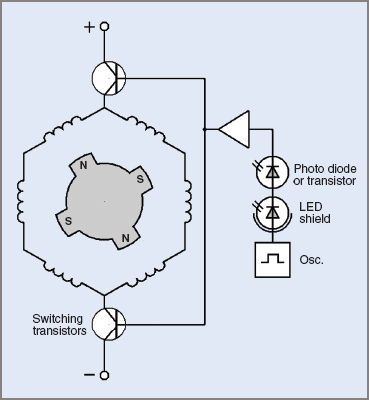 Principle of operation of a brushless DC motor
