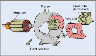 Major parts of a DC motor