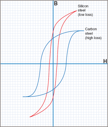 Hysteresis Loop curves