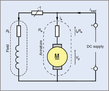 Equivalent circuit of a DC shunt motor