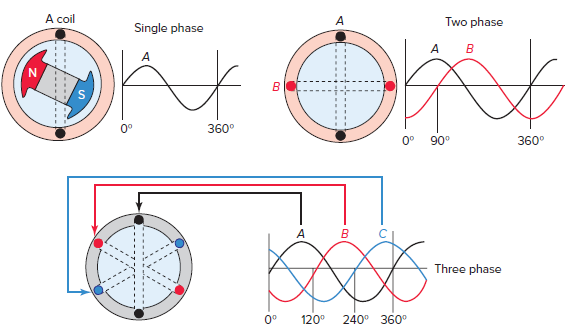 Generation of single-phase and polyphase voltages.