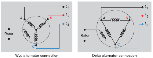 Wye and delta alternator connections in three phase system