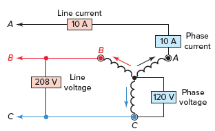 Voltages and currents in a wye-connected configuration in three phase system