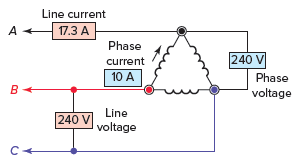oltages and currents in a delta-connected configuration in three phase system