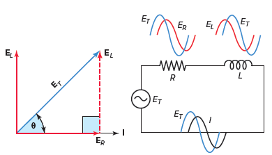Series RL circuit vector (phasor) diagram.