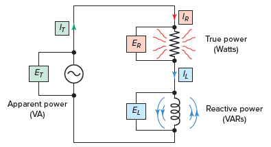 Power components associated with the RL series circuit.