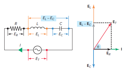 Voltage vector (phasor) diagram for a series RLC circuit.