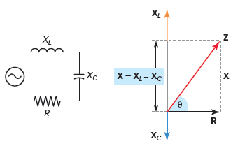 Impedance diagram for a series RLC circuit.