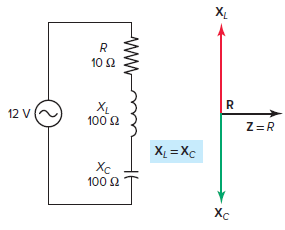 Impedance vector for a series RLC resonant circuit.