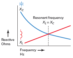 How XL and XC vary with change in resonant frequency.