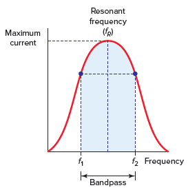 Frequency response curve for a series RLC resonant circuit.