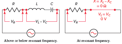Series RLC resonant circuit characteristics.