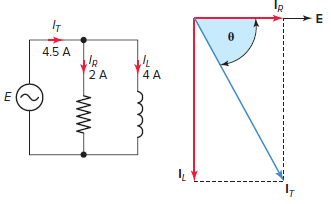 Parallel RL circuit vector (phasor) diagram