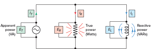 Power components of a RL parallel circuit.