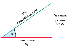 Power triangle for aRLparallel circuit.