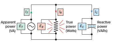 Power components of a RC parallel circuit.