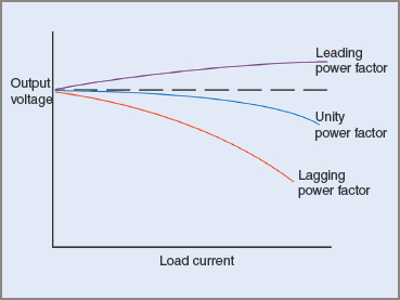 The effect of power factor on the output voltage of an generator