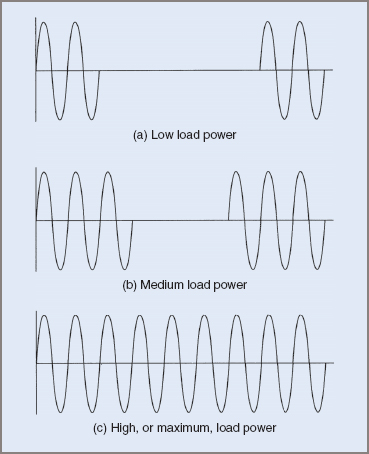 Zero voltage switching load voltage waveforms