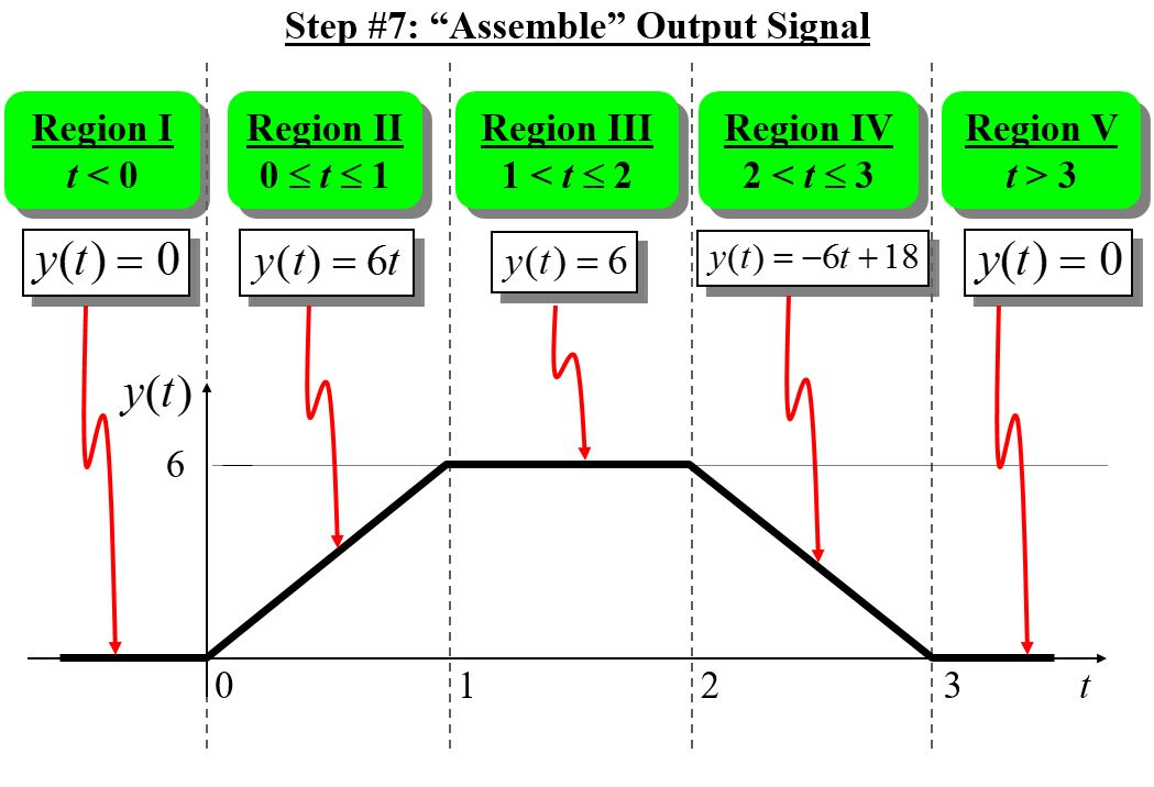 Continuous Time Graphical Convolution 12