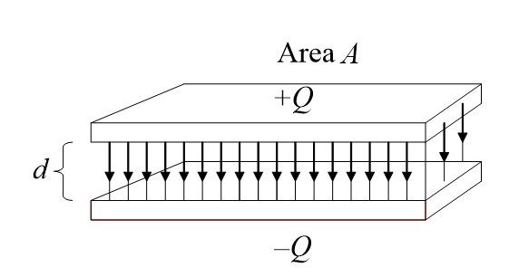 Parallel Plate Capacitor: Factors Affecting Capacitance