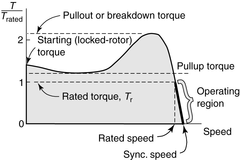 torque-speed characteristics of Induction motor - Interview questions on induction motors