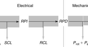 Power flow diagram for an induction motor