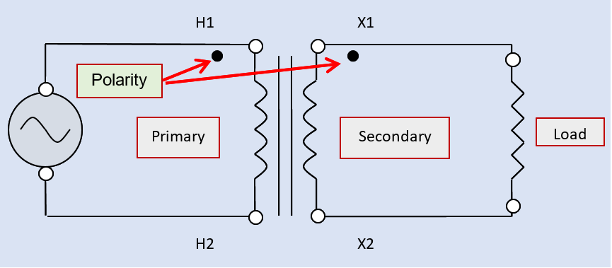 Diagram of the single-phase AC transformer circuits with dots indicating winding polarity