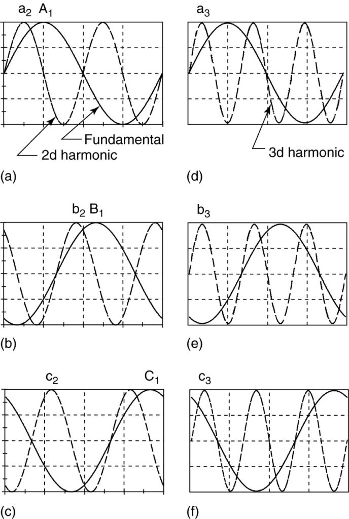 First, second, and third harmonics.
