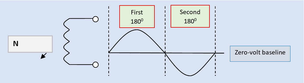 Generation of a single-phase 2-wire AC sine waveform