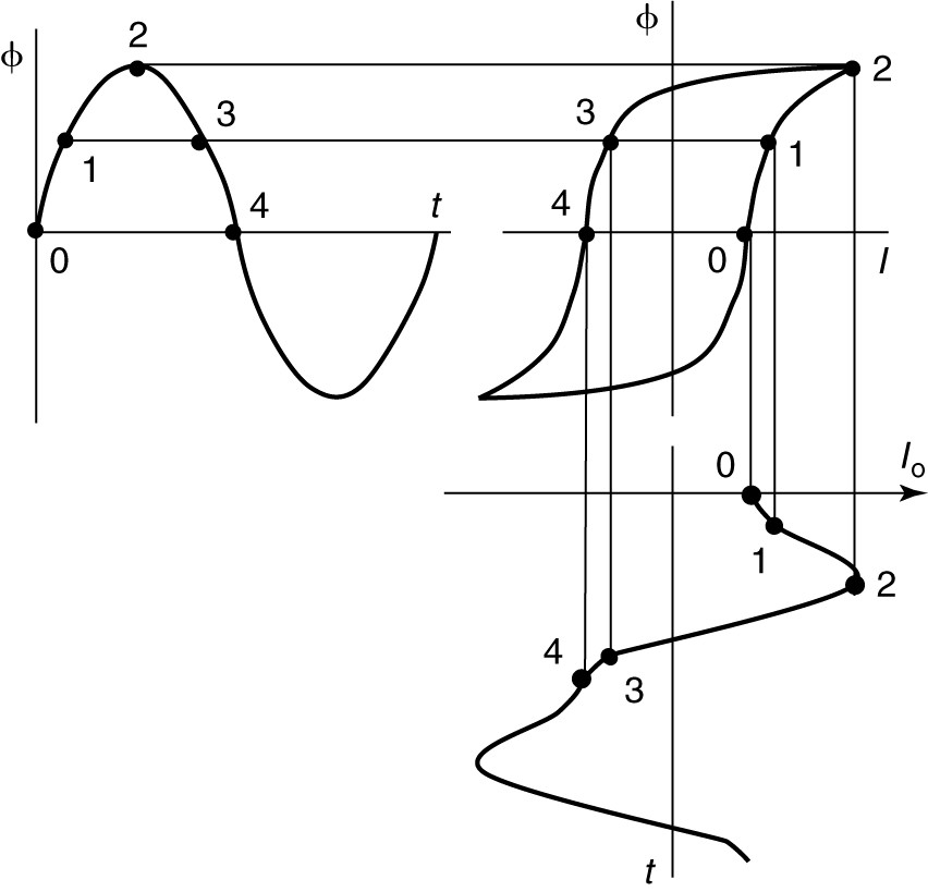 Geometrical construction of transformer exciting