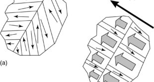 Magnetic domains in a ferromagnetic material.