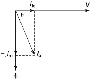 Phasor diagram of exciting current.