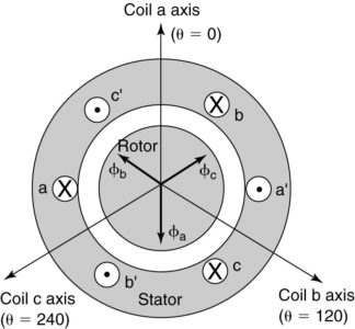 Three-phase stator with the same current in all three phases.