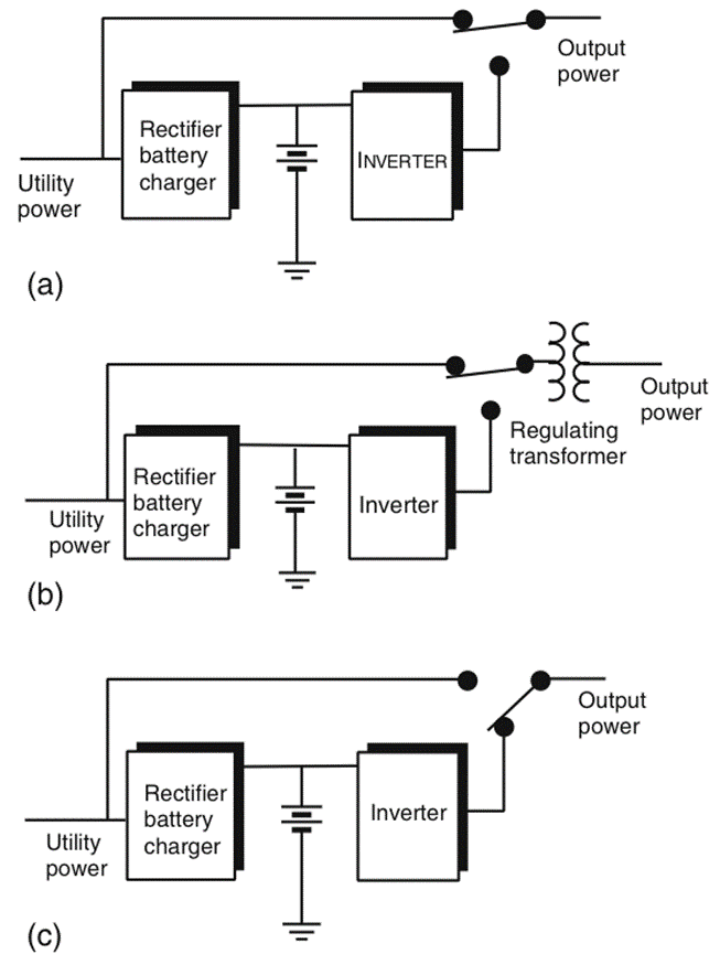 UPS types (a) standby, (b) line-interactive, and (c) continuous.