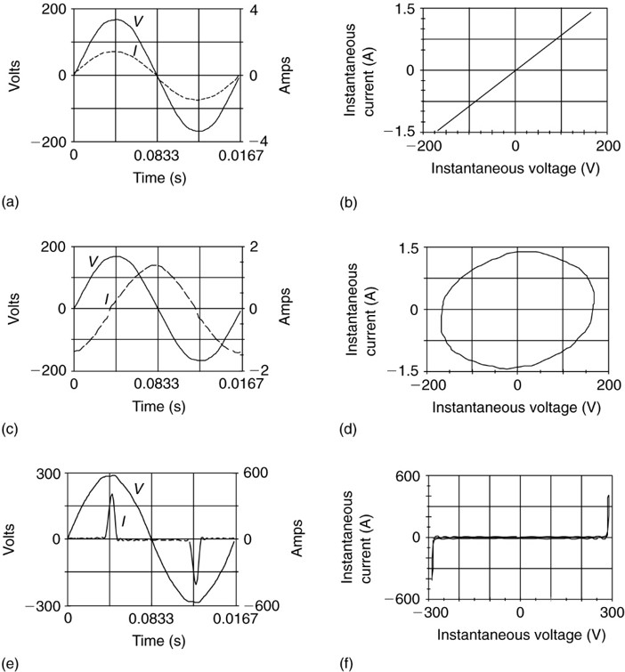 Voltage and current waveforms and Lissajou figures for linear and nonlinear loads.