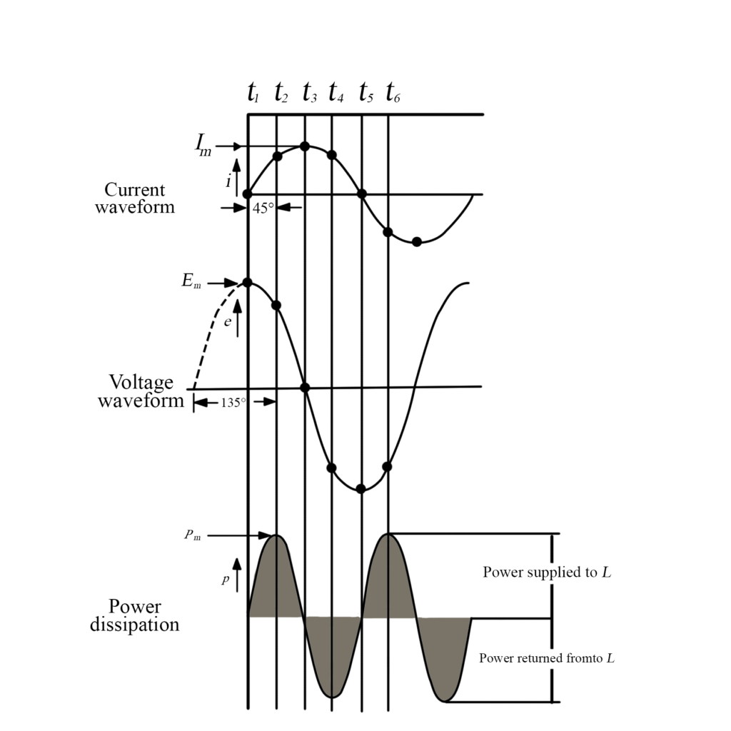 : the waveform of power supplied from an AC source to a pure inductance