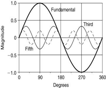 fundamental, third, fifth harmonics
