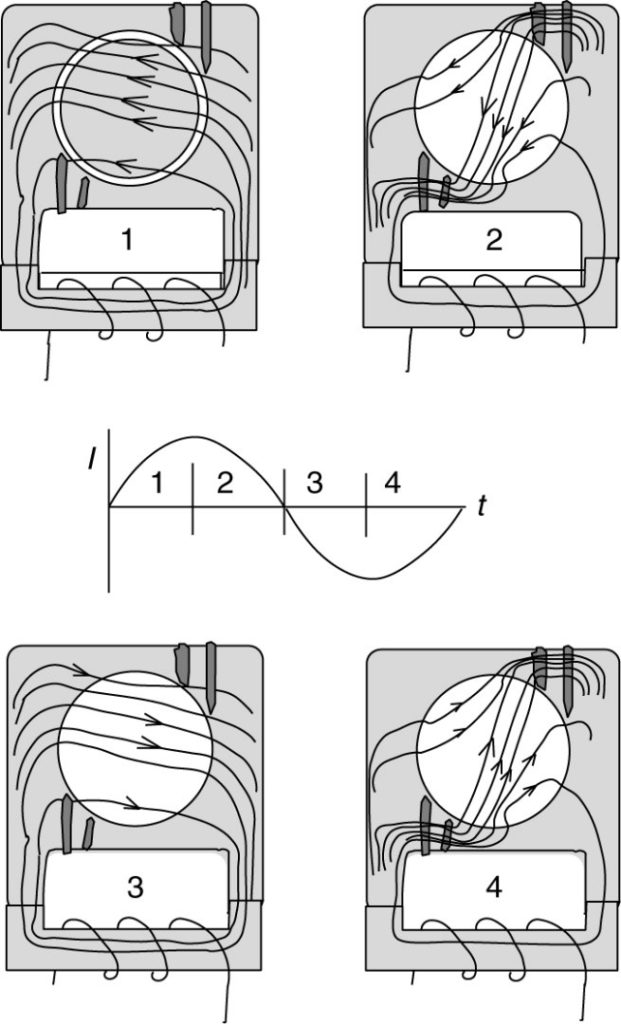 Flux patterns in a shaded-pole motor