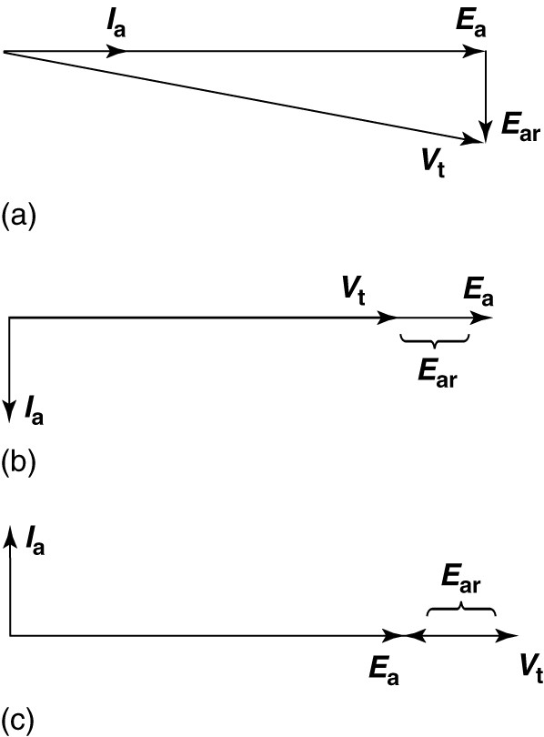 Phasor diagram for a synchronous generator