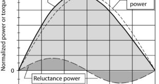 Plot of power vs. power angle for a salient-pole synchronous generator
