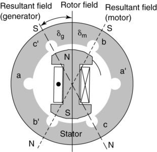 Power angle of the synchronous generator