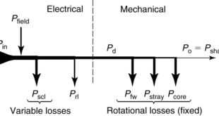 Power flow for a synchronous motor
