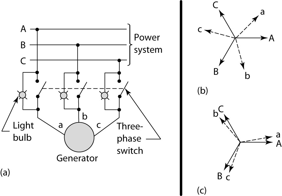 Three-bulb method for synchronizing a generator to an infinite bus