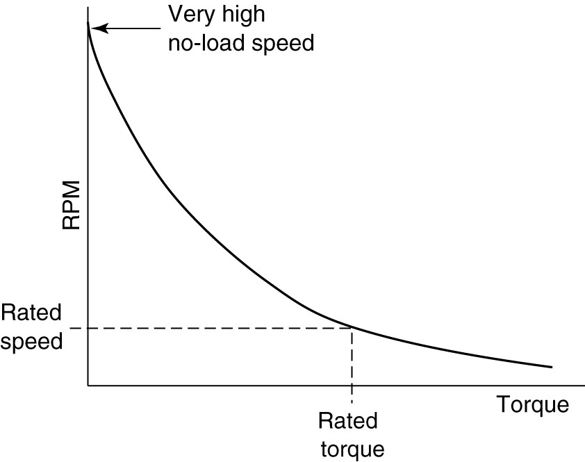 Torque-speed characteristic for a universal motor