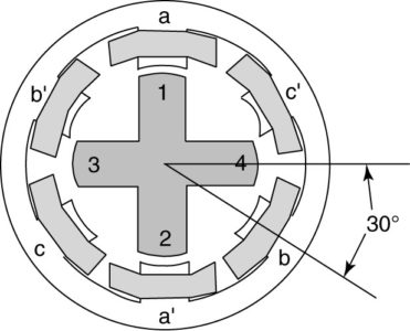 Variable-reluctance stepper motor with four rotor poles and six stator poles