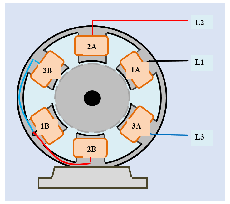 A 2-pole, 3-wire, 3-phase AC generator