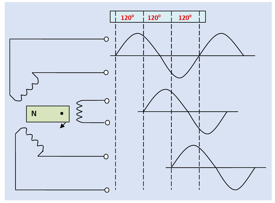 Generation of three 2-wire, single-phase AC