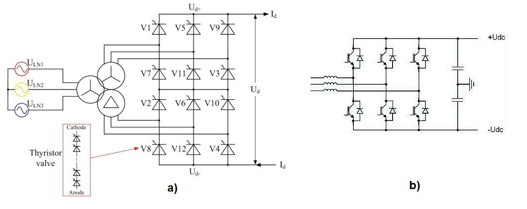 Twelve-pulse bridge converter with two transformers secondary sides